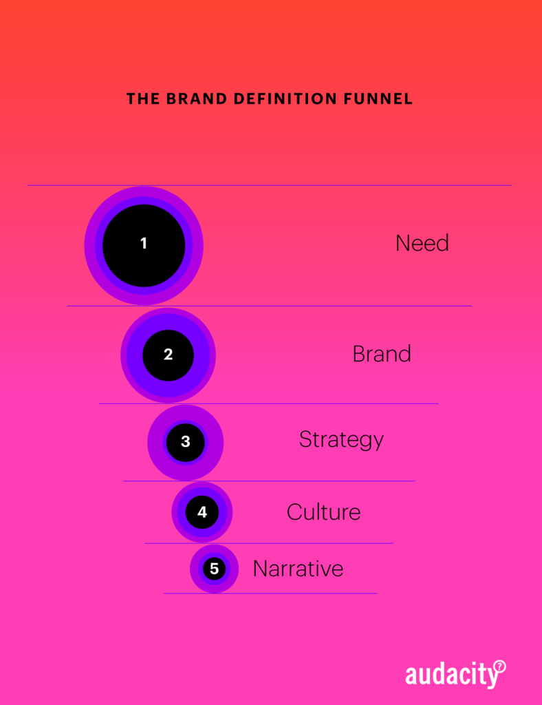 Brand Definition Funnel diagram