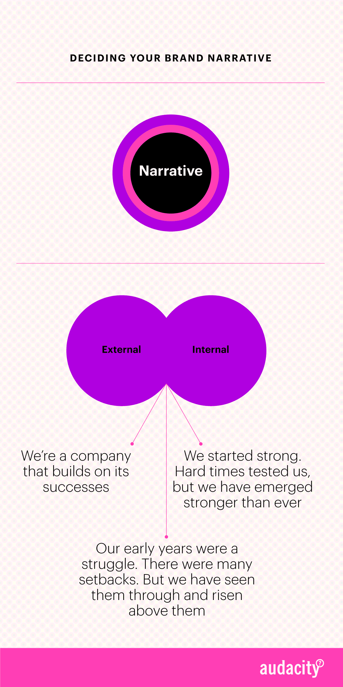 Deciding your Brand Narrative - the fifth decision in the Brand Definition Funnel